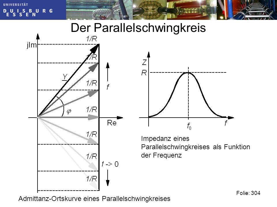 Der Parallelschwingkreis Folie: 304 Admittanz-Ortskurve eines Parallelschwingkreises Impedanz eines Parallelschwingkreises als Funktion der Frequenz