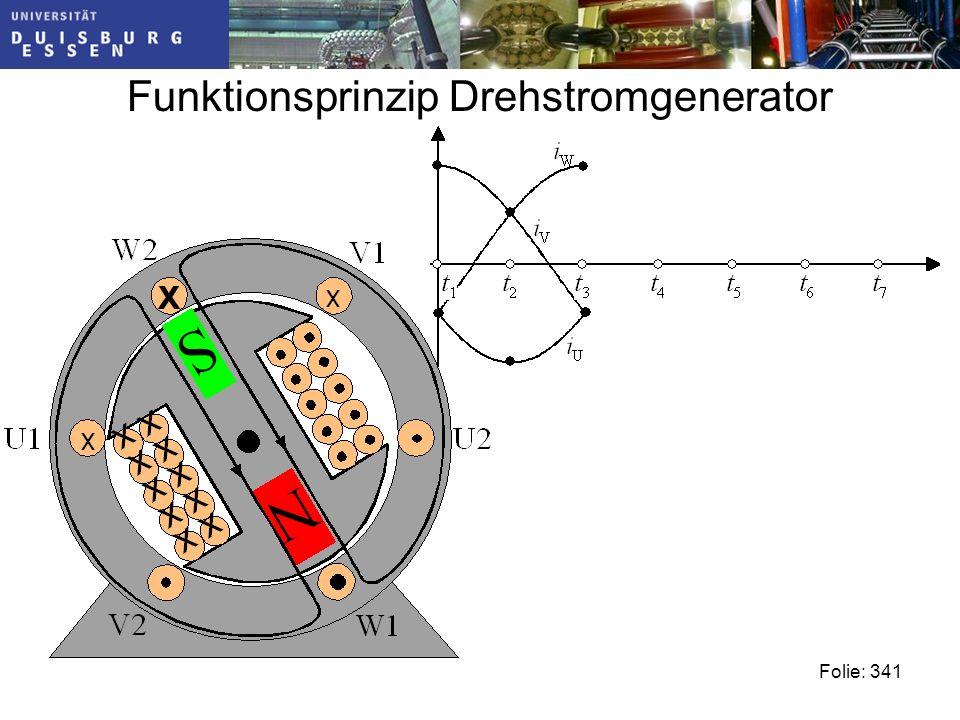 Funktionsprinzip Drehstromgenerator Folie: 341