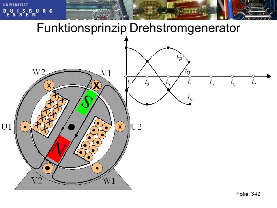 Funktionsprinzip Drehstromgenerator Folie: 342