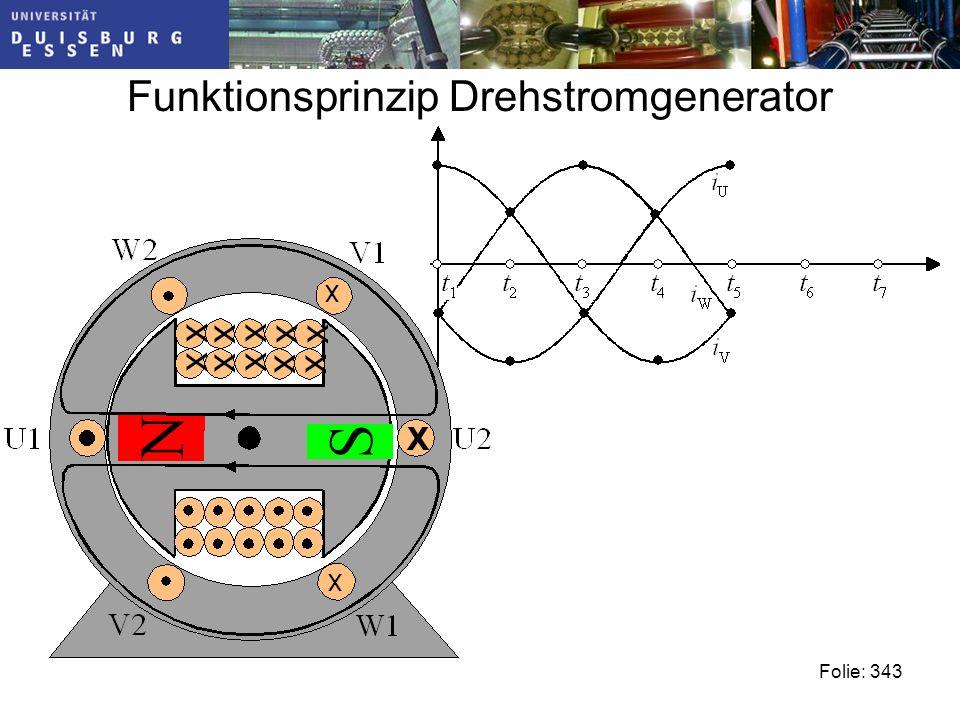 Funktionsprinzip Drehstromgenerator Folie: 343