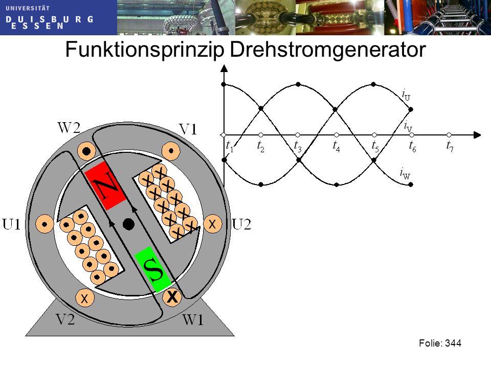 Funktionsprinzip Drehstromgenerator Folie: 344
