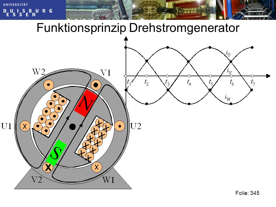 Funktionsprinzip Drehstromgenerator Folie: 345