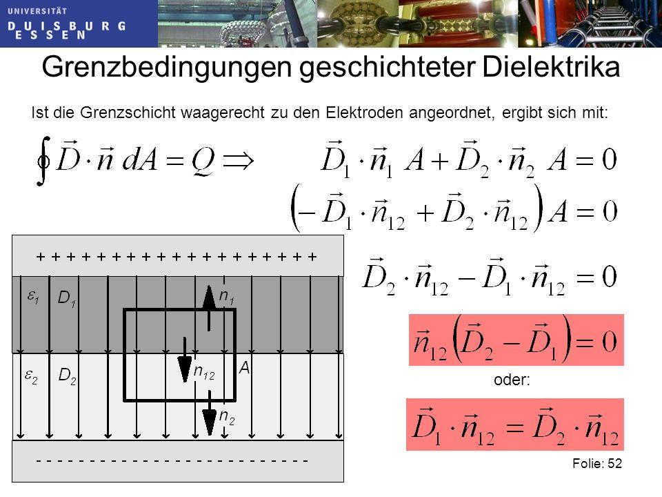 Folie: 52 Grenzbedingungen geschichteter Dielektrika Ist die Grenzschicht waagerecht zu den Elektroden angeordnet, ergibt sich mit: oder: