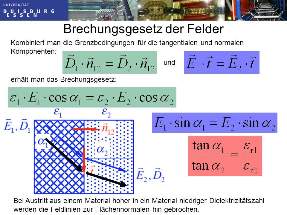 Brechungsgesetz der Felder Bei Austritt aus einem Material hoher in ein Material niedriger Dielektrizitätszahl werden die Feldlinien zur Flächennormalen hin gebrochen.
