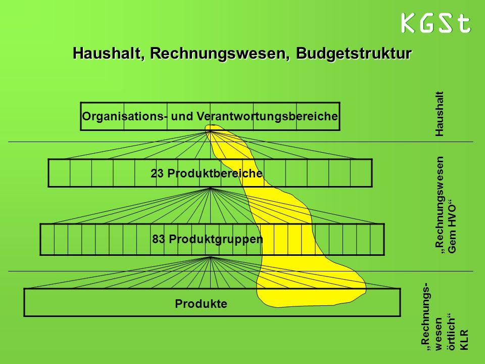 KGSt Haushalt Rechnungswesen Gem HVO Rechnungs- wesen örtlich KLR Organisations- und Verantwortungsbereiche 23 Produktbereiche 83 Produktgruppen Produ