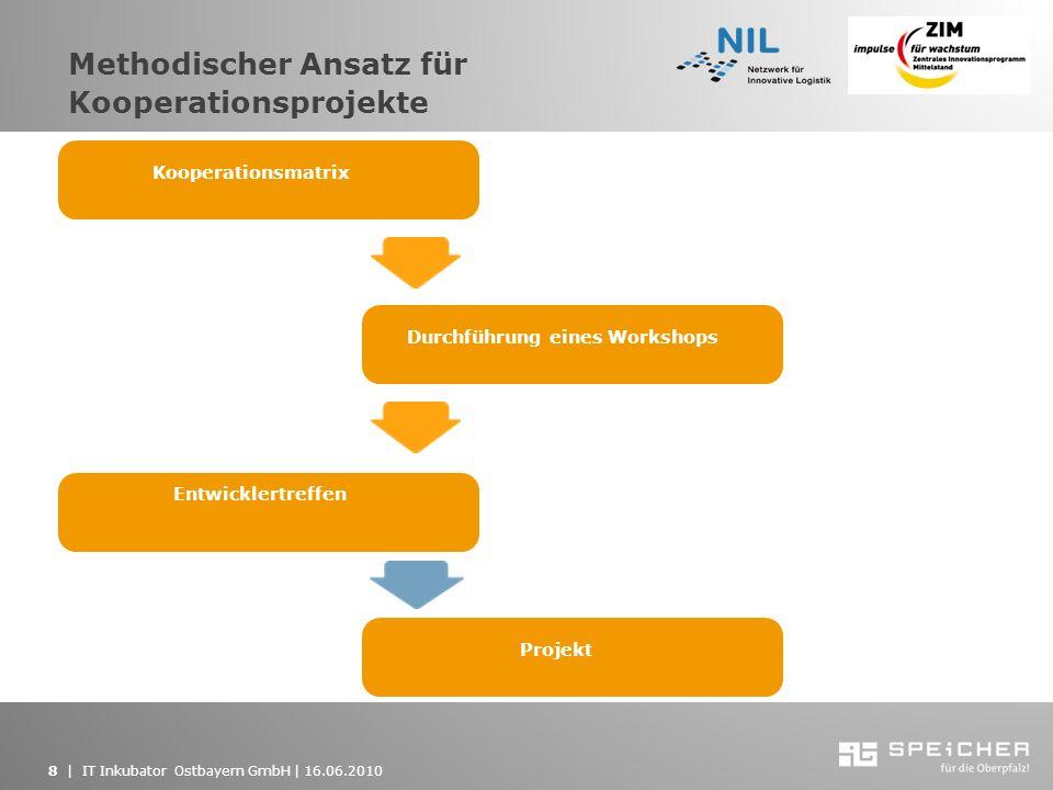 8   IT Inkubator Ostbayern GmbH   16.06.2010 Methodischer Ansatz für Kooperationsprojekte Kooperationsmatrix Durchführung eines Workshops Entwicklertr