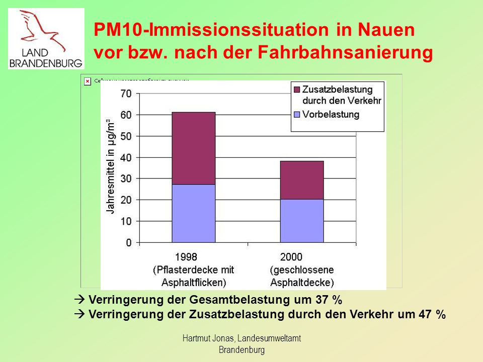 PM10-Immissionssituation in Nauen vor bzw.