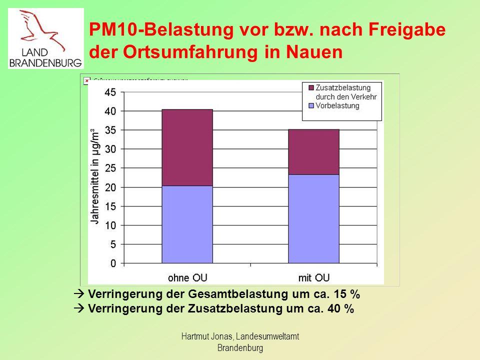 Hartmut Jonas, Landesumweltamt Brandenburg PM10-Belastung vor bzw. nach Freigabe der Ortsumfahrung in Nauen Verringerung der Gesamtbelastung um ca. 15