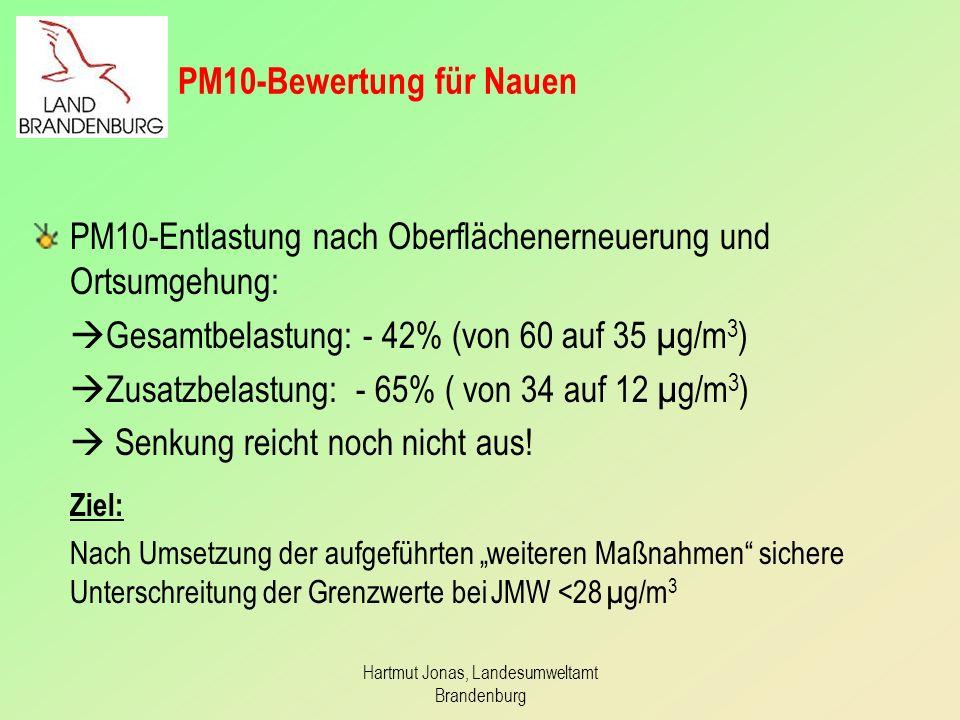 Hartmut Jonas, Landesumweltamt Brandenburg PM10-Bewertung für Nauen PM10-Entlastung nach Oberflächenerneuerung und Ortsumgehung: Gesamtbelastung: - 42