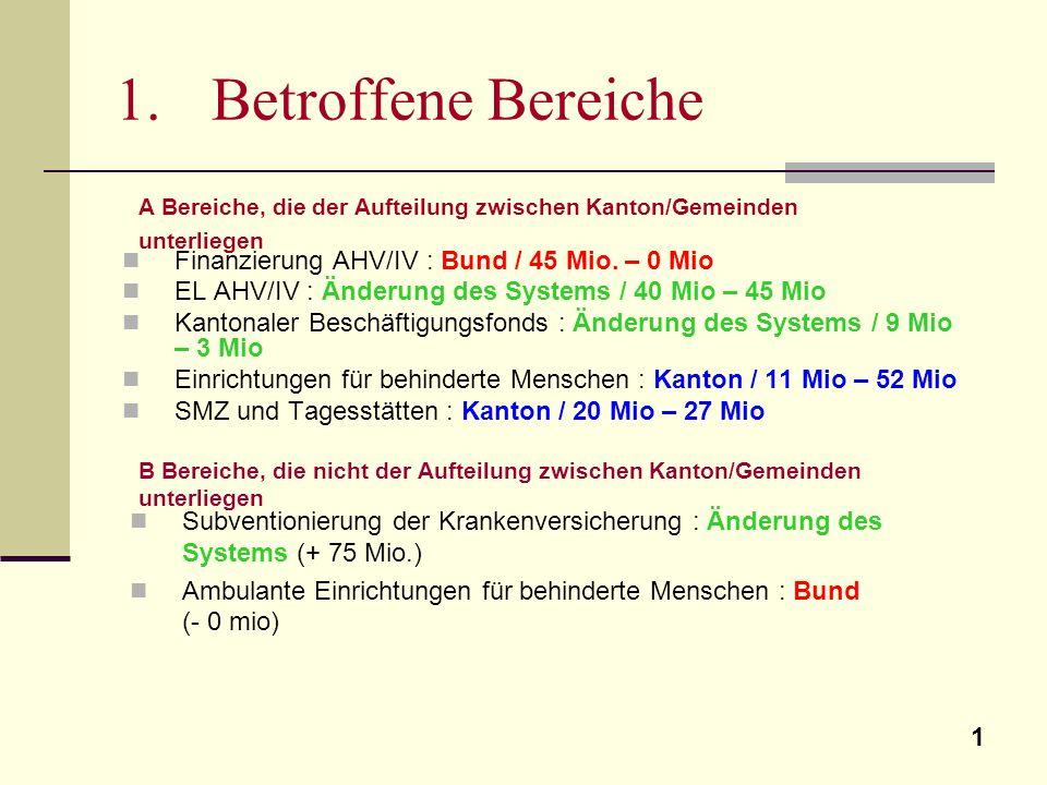 1 1.Betroffene Bereiche Finanzierung AHV/IV : Bund / 45 Mio. – 0 Mio EL AHV/IV : Änderung des Systems / 40 Mio – 45 Mio Kantonaler Beschäftigungsfonds