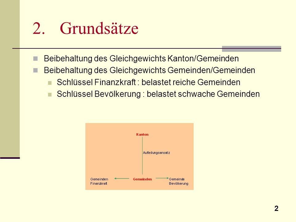 2 2. Grundsätze Beibehaltung des Gleichgewichts Kanton/Gemeinden Beibehaltung des Gleichgewichts Gemeinden/Gemeinden Schlüssel Finanzkraft : belastet