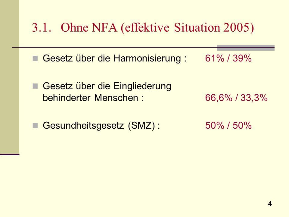 4 3.1. Ohne NFA (effektive Situation 2005) Gesetz über die Harmonisierung : 61% / 39% Gesetz über die Eingliederung behinderter Menschen : 66,6% / 33,