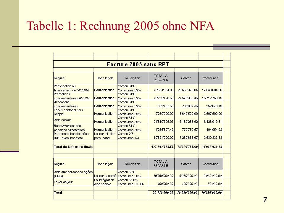 7 Tabelle 1: Rechnung 2005 ohne NFA