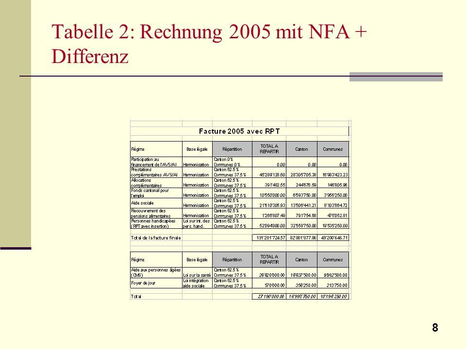 8 Tabelle 2: Rechnung 2005 mit NFA + Differenz