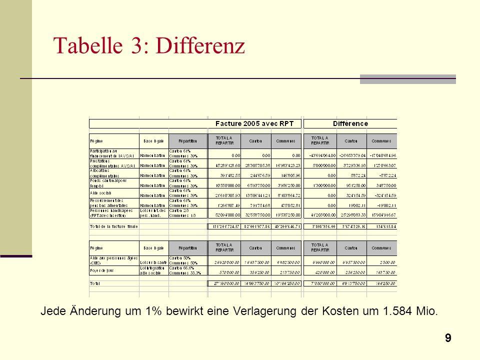 9 Tabelle 3: Differenz Jede Änderung um 1% bewirkt eine Verlagerung der Kosten um 1.584 Mio.