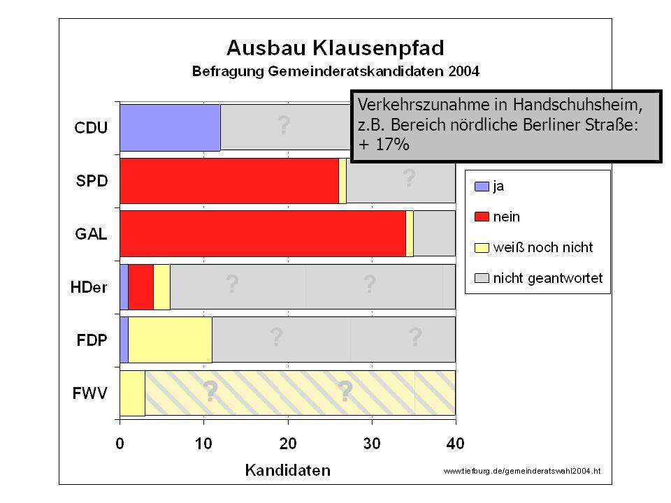 Verkehrszunahme in Handschuhsheim, z.B. Bereich nördliche Berliner Straße: + 17%