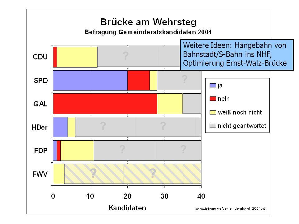 Weitere Ideen: Hängebahn von Bahnstadt/S-Bahn ins NHF, Optimierung Ernst-Walz-Brücke