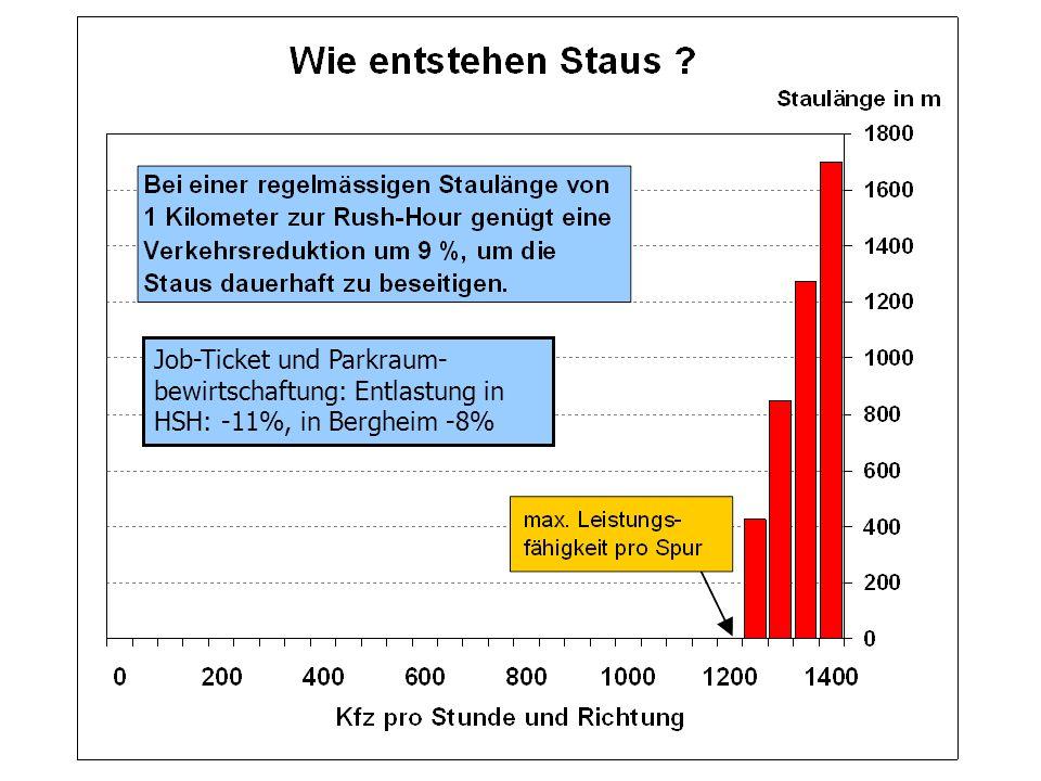 Job-Ticket und Parkraum- bewirtschaftung: Entlastung in HSH: -11%, in Bergheim -8%