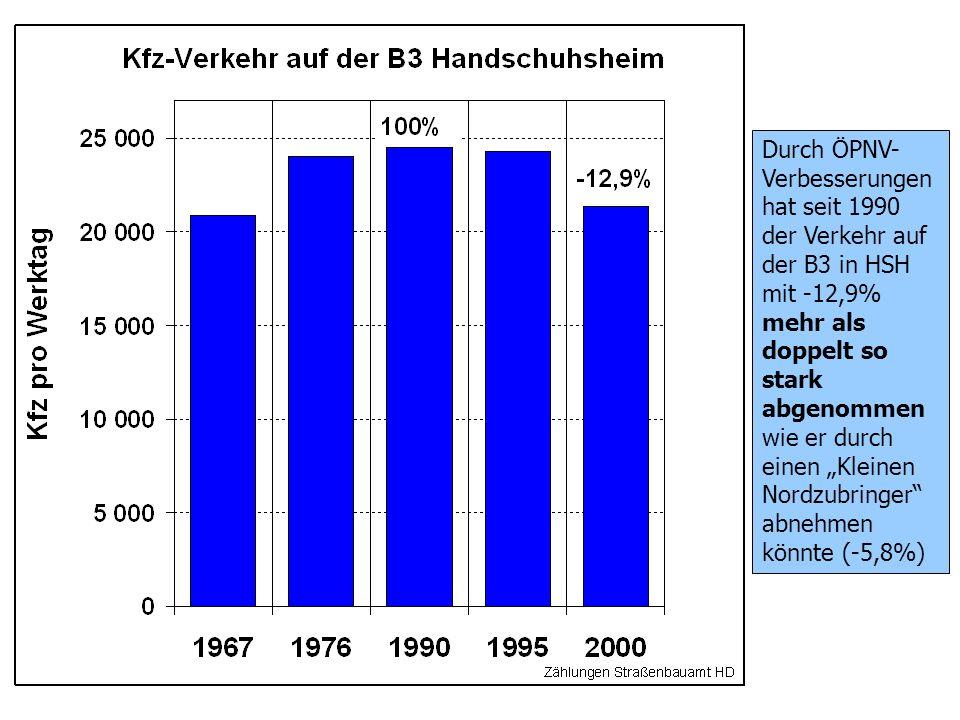 Durch ÖPNV- Verbesserungen hat seit 1990 der Verkehr auf der B3 in HSH mit -12,9% mehr als doppelt so stark abgenommen wie er durch einen Kleinen Nordzubringer abnehmen könnte (-5,8%)