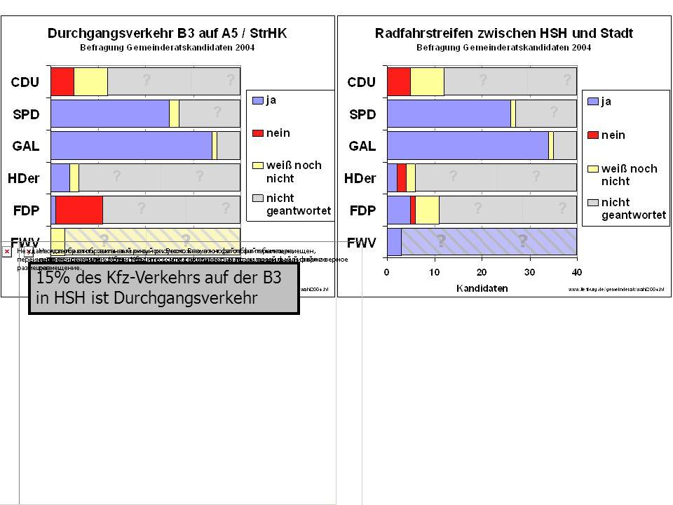 15% des Kfz-Verkehrs auf der B3 in HSH ist Durchgangsverkehr