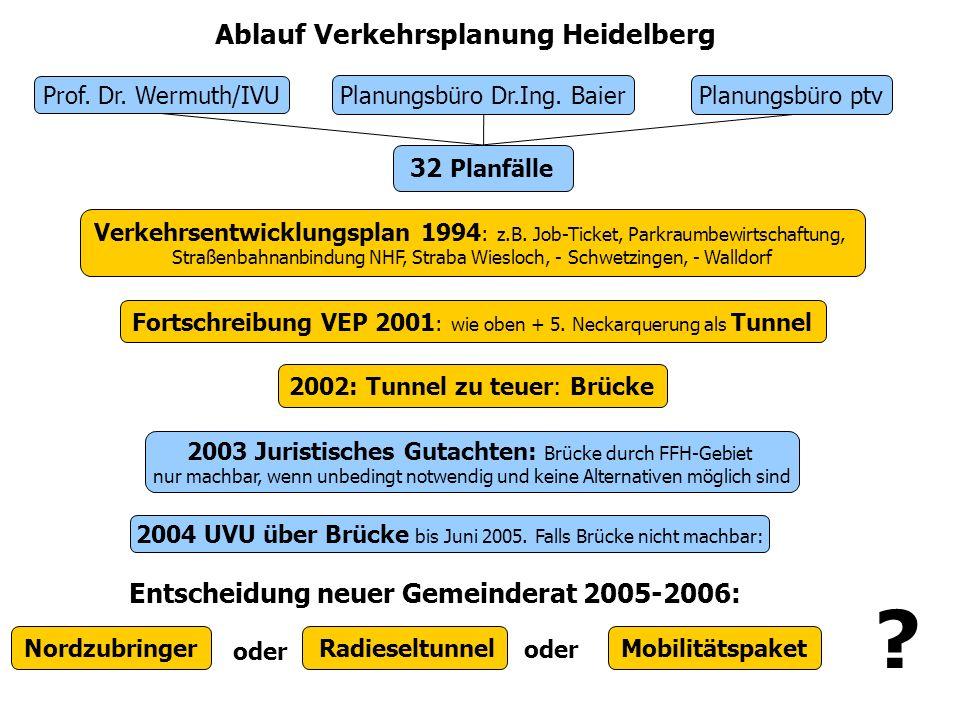 Ablauf Verkehrsplanung Heidelberg Prof. Dr. Wermuth/IVU 32 Planfälle Planungsbüro Dr.Ing.