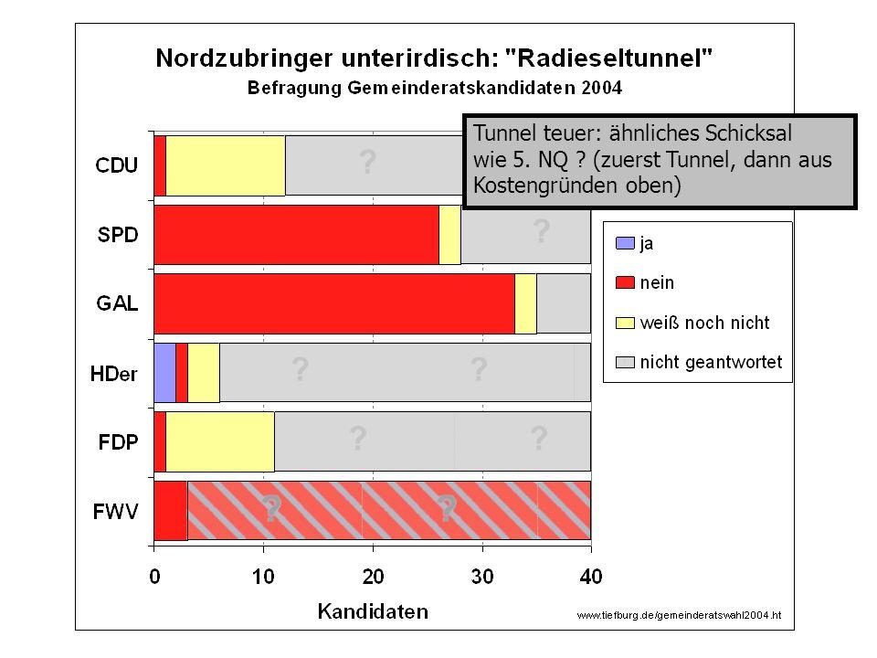 Verkehrsentlastung minimal: B3 HSH – 5,8%, Bergheim -3,7%
