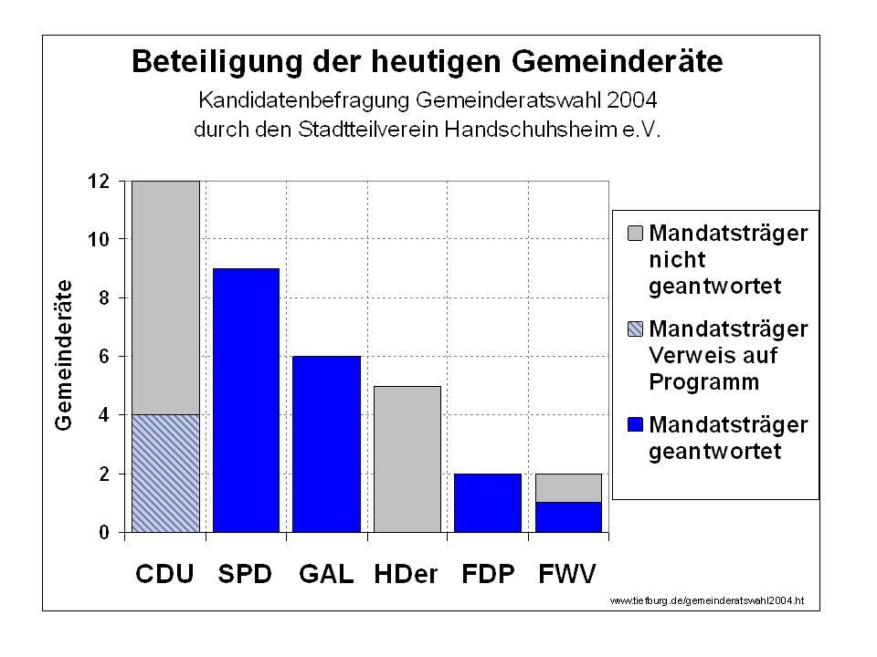 Entlastet gesamtes Stadtgebiet, HSH um 3-4%, verringert HSB-Betriebskosten um 8 Mio /Jahr