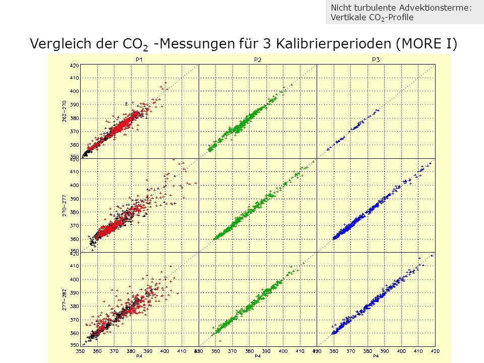 Nicht turbulente Advektionsterme: Vertikale CO 2 -Profile Vergleich der CO 2 -Messungen für 3 Kalibrierperioden (MORE I)
