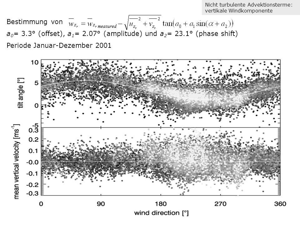 Bestimmung von a 0 = 3.3° (offset), a 1 = 2.07° (amplitude) und a 2 = 23.1° (phase shift) Periode Januar-Dezember 2001 Nicht turbulente Advektionsterme: vertikale Windkomponente