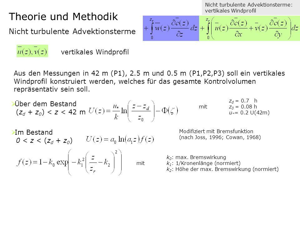 Aus den Messungen in 42 m (P1), 2.5 m und 0.5 m (P1,P2,P3) soll ein vertikales Windprofil konstruiert werden, welches für das gesamte Kontrolvolumen repräsentativ sein soll.