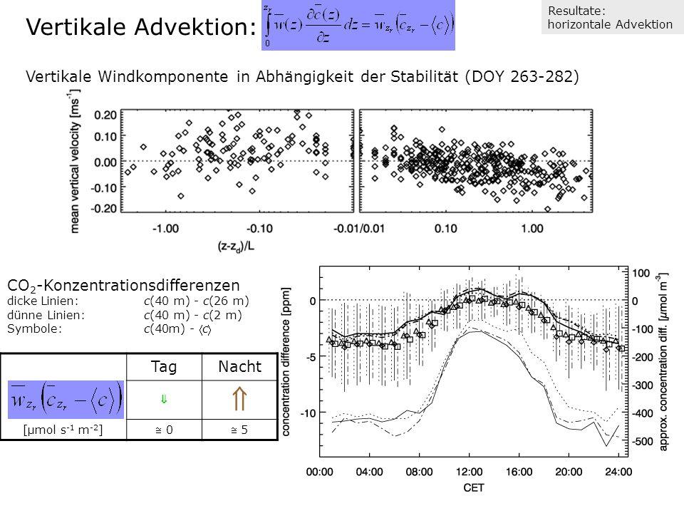 Vertikale Advektion: Vertikale Windkomponente in Abhängigkeit der Stabilität (DOY 263-282) CO 2 -Konzentrationsdifferenzen dicke Linien: c(40 m) - c(26 m) dünne Linien: c(40 m) - c(2 m) Symbole:c(40m) - c [µmol s -1 m -2 ] TagNacht 0 5 Resultate: horizontale Advektion