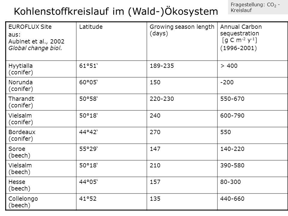 Experimentelle Erfassung des CO 2 -Austausches im Waldökosystem I Quelle/Senke von c II Speicheränderungsrate III turbulenter Fluss (EUROFLUX, Aubinet et al., 2000; FLUXNET, Agr.