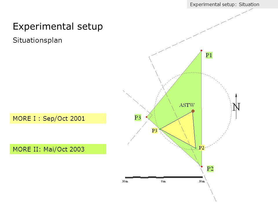 mit Bestimmung der mittleren Vertikal-Komponente Korrektur des Neigungswinkels des Sensors relativ zum Koordinatensystem der mittleren Strömung über einen längeren Zeitraum.