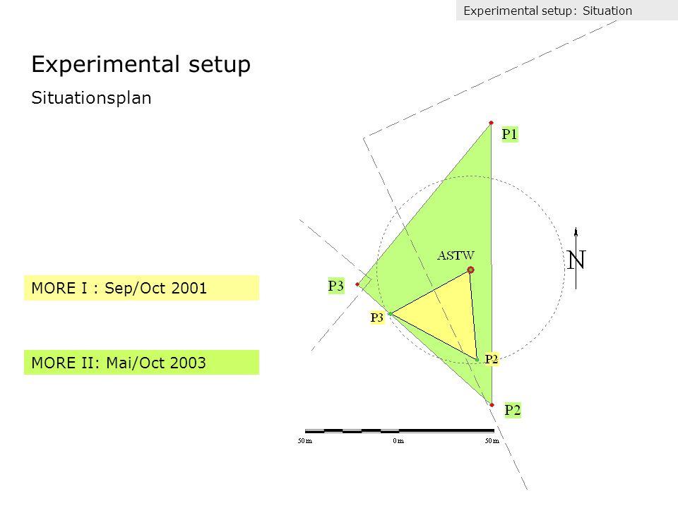 Horizontale Advektion: Mittlere horizontale Advektion während MORE I DOY 263-282 Resultate: horizontale Advektion Total Tag canopy trunk space * = * = 0 * = Nacht canopy trunk space * = 0 * =