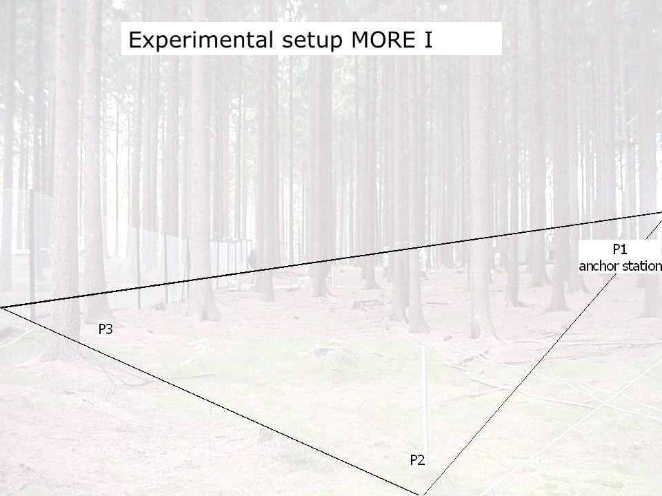 Die CO 2 Konzentrationen c 1,2,3 (als z-Koordinate) an den Eckpunkten P 1,2,3 spannen zusammen mit den räumlichen Koordinaten (als x(north),y(east)- Koordinaten) eine Ebene auf, welche mit der folgenden Gleichung beschrieben werden kann: Theorie und Methodik Nicht turbulente Advektionsterme Horizontaler CO 2 -Gradient Nicht turbulente Advektionsterme: horizontaler CO 2 -Gradient mit der Einheit [ppm m -1 ] oder [mol m -4 ]