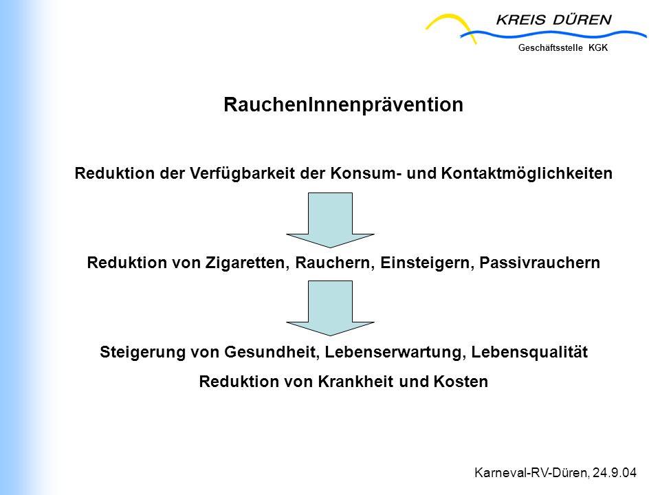 Geschäftsstelle KGK Karneval-RV-Düren, 24.9.04 RauchenInnenprävention Reduktion der Verfügbarkeit der Konsum- und Kontaktmöglichkeiten Reduktion von Z