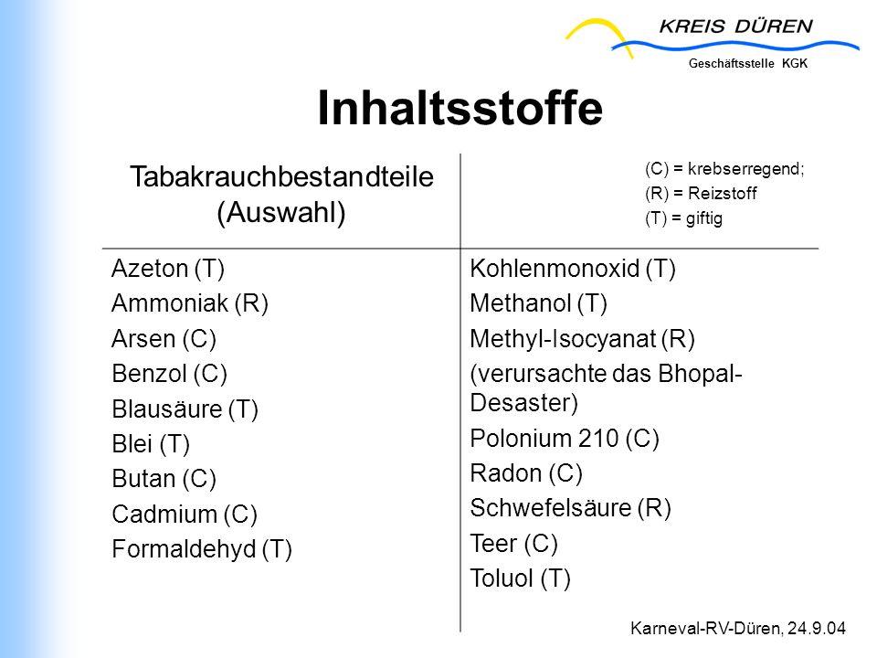 Geschäftsstelle KGK Karneval-RV-Düren, 24.9.04 Inhaltsstoffe Tabakrauchbestandteile (Auswahl) (C) = krebserregend; (R) = Reizstoff (T) = giftig Azeton