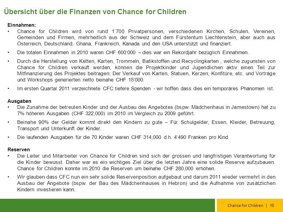 | Chance for Children 9 «Chance for Children» ist eine internationale NGO (non-governmental organisation) nach Ghanaischem Recht und ein gemeinnütziger Verein gemäß Schweizer Recht.