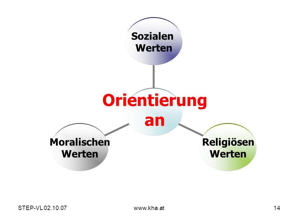 STEP-VL 02.10.07www.kha.at14 Sozialen Werten Religiösen Werten Moralischen Werten Orientierung an