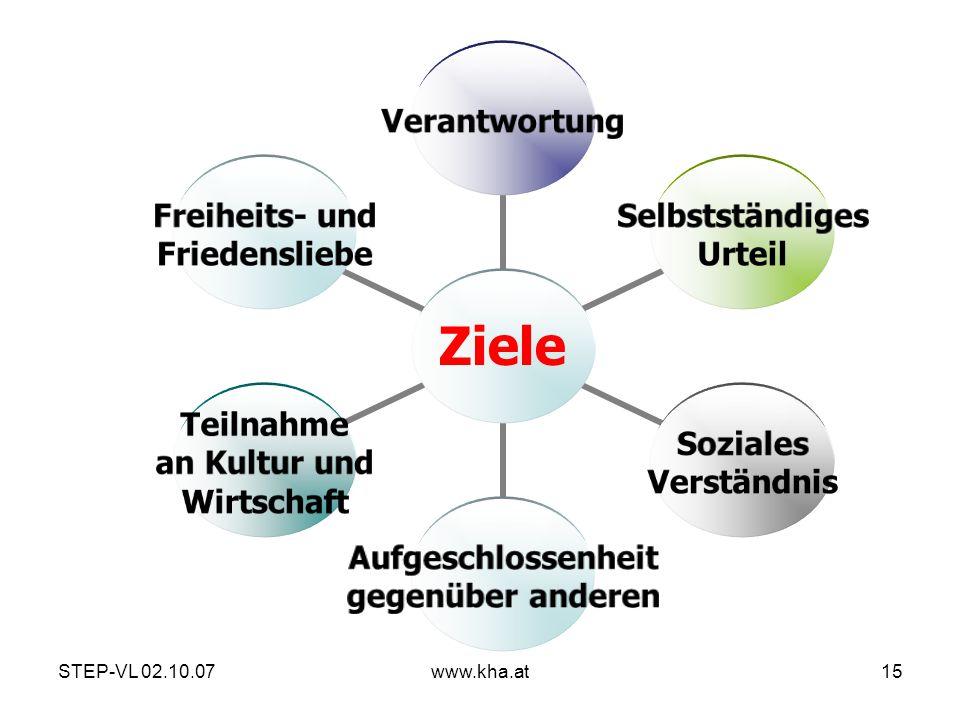 STEP-VL 02.10.07www.kha.at15 Verantwortung Selbstständiges Urteil Soziales Verständnis Aufgeschlossenheit gegenüber anderen Teilnahme an Kultur und Wi