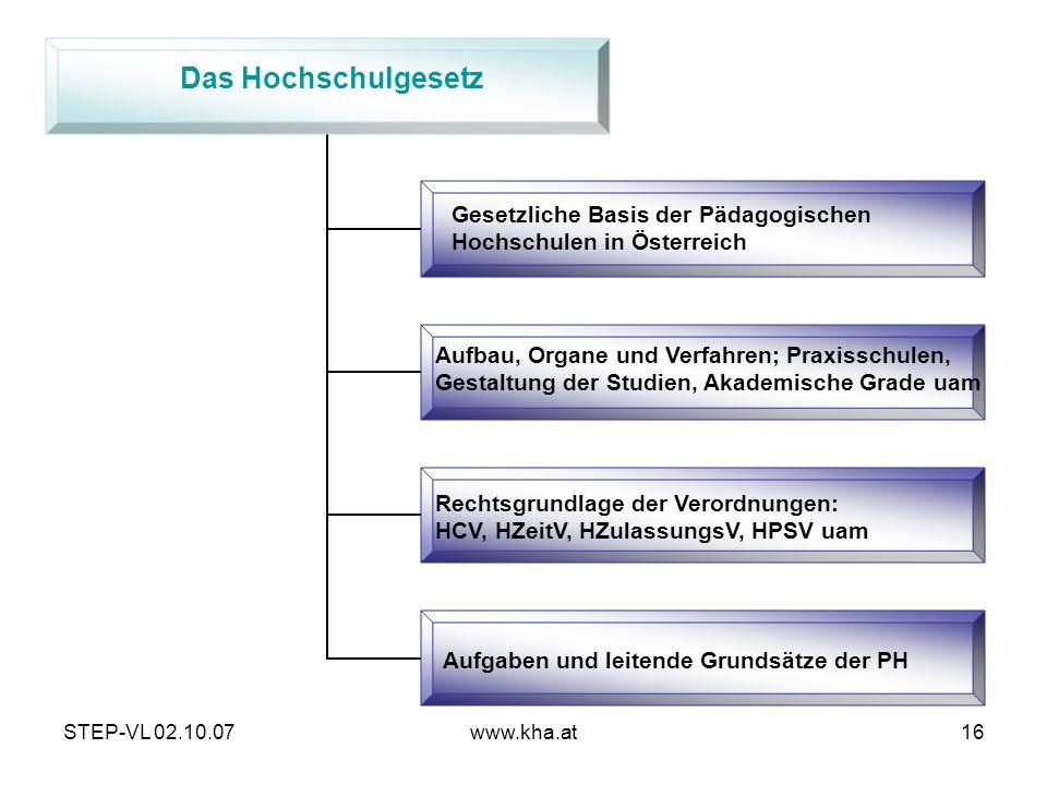 STEP-VL 02.10.07www.kha.at16 Gesetzliche Basis der Pädagogischen Hochschulen in Österreich Aufbau, Organe und Verfahren; Praxisschulen, Gestaltung der
