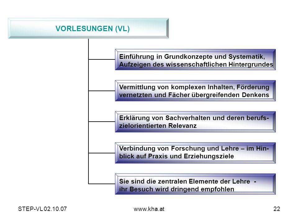 STEP-VL 02.10.07www.kha.at22 VORLESUNGEN (VL) Einführung in Grundkonzepte und Systematik, Aufzeigen des wissenschaftlichen Hintergrundes Vermittlung v