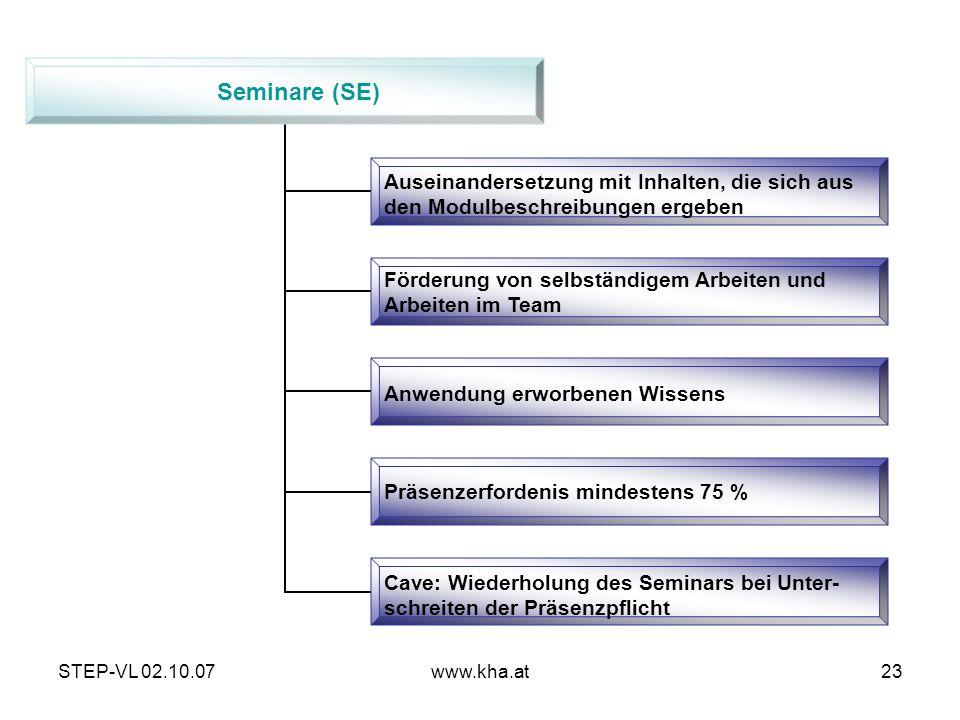 STEP-VL 02.10.07www.kha.at23 Seminare (SE) Auseinandersetzung mit Inhalten, die sich aus den Modulbeschreibungen ergeben Förderung von selbständigem A