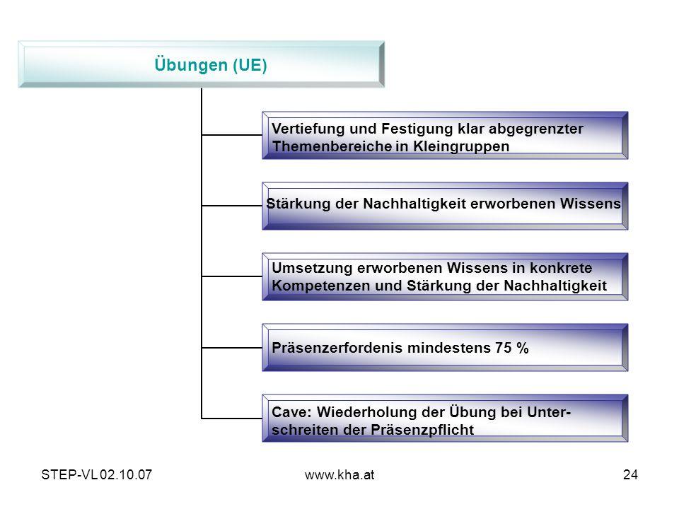 STEP-VL 02.10.07www.kha.at24 Übungen (UE) Vertiefung und Festigung klar abgegrenzter Themenbereiche in Kleingruppen Stärkung der Nachhaltigkeit erworb