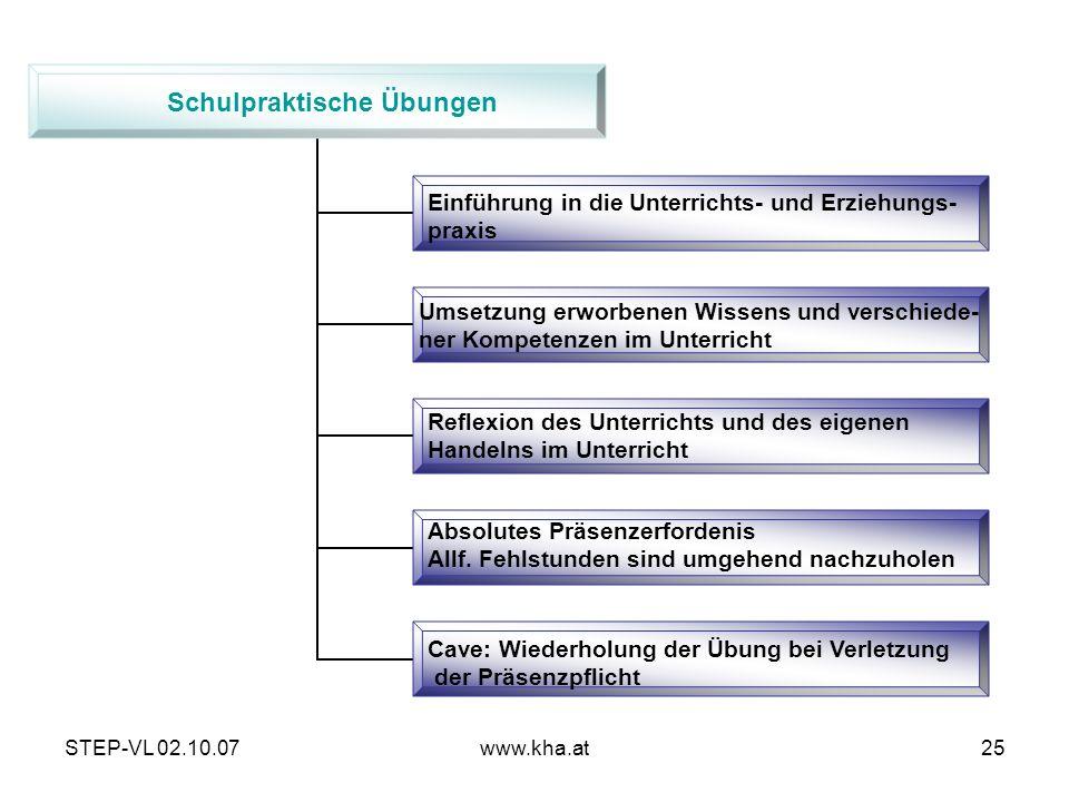 STEP-VL 02.10.07www.kha.at25 Schulpraktische Übungen Einführung in die Unterrichts- und Erziehungs- praxis Umsetzung erworbenen Wissens und verschiede