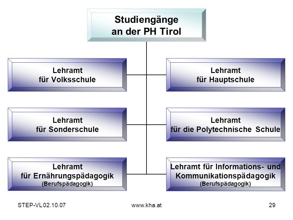 STEP-VL 02.10.07www.kha.at29 Studiengänge an der PH Tirol Lehramt für Volksschule Lehramt für Hauptschule Lehramt für Sonderschule Lehramt für die Pol