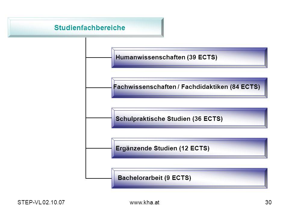 STEP-VL 02.10.07www.kha.at30 Studienfachbereiche Humanwissenschaften (39 ECTS) Fachwissenschaften / Fachdidaktiken (84 ECTS) Schulpraktische Studien (