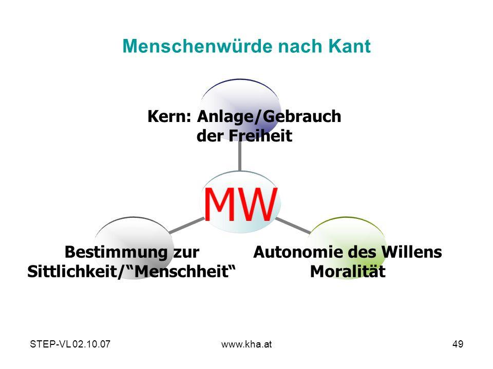 STEP-VL 02.10.07www.kha.at49 Menschenwürde nach Kant MW Kern: Anlage/Gebrauch der Freiheit Autonomie des Willens Moralität Bestimmung zur Sittlichkeit