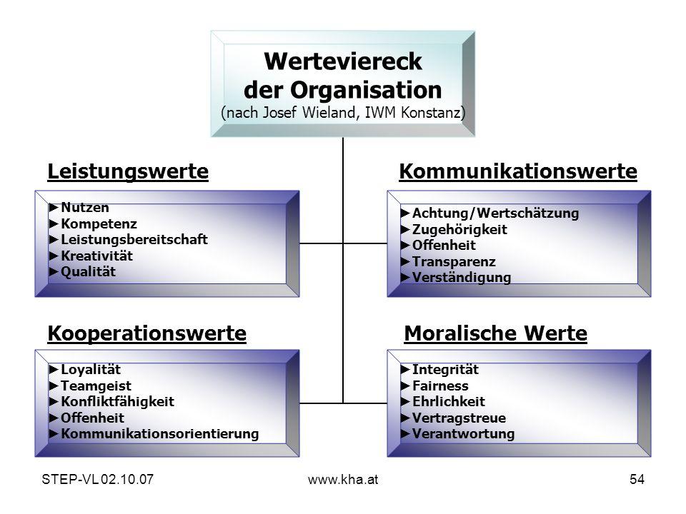 STEP-VL 02.10.07www.kha.at54 Werteviereck der Organisation (nach Josef Wieland, IWM Konstanz) Leistungswerte Nutzen Kompetenz Leistungsbereitschaft Kr