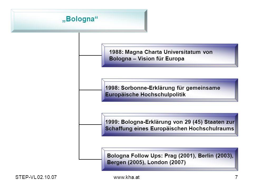 STEP-VL 02.10.07www.kha.at7 1988: Magna Charta Universitatum von Bologna – Vision für Europa 1998: Sorbonne-Erklärung für gemeinsame Europäische Hochs